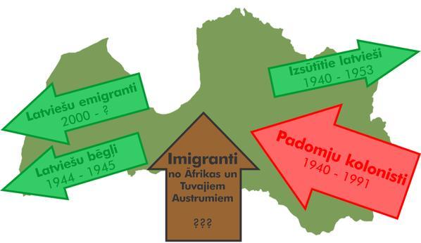 Latvija migracija bultas