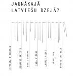 """Gaidāma literāra diskusija """"Kas notiek jaunākajā latviešu dzejā?"""""""